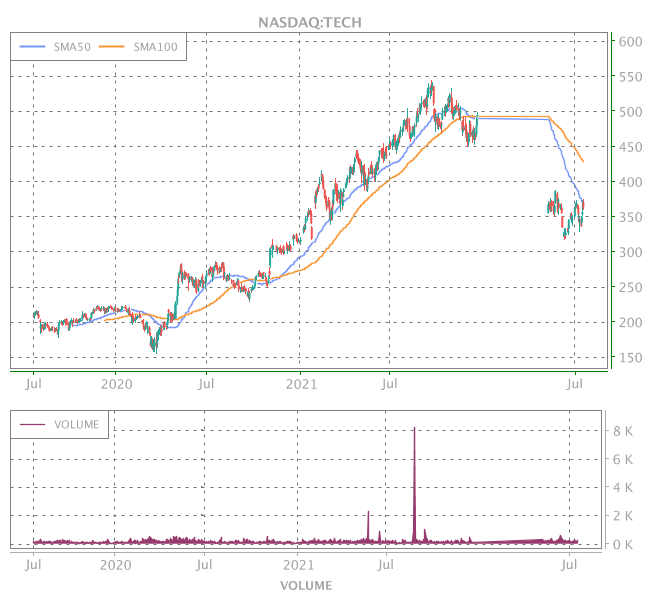 3 Years OHLC Graph (NASDAQ:TECH)