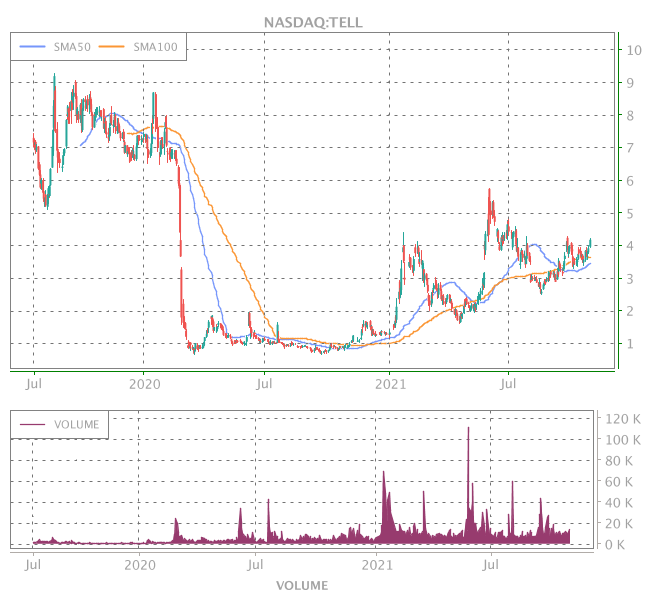 3 Years OHLC Graph (NASDAQ:TELL)