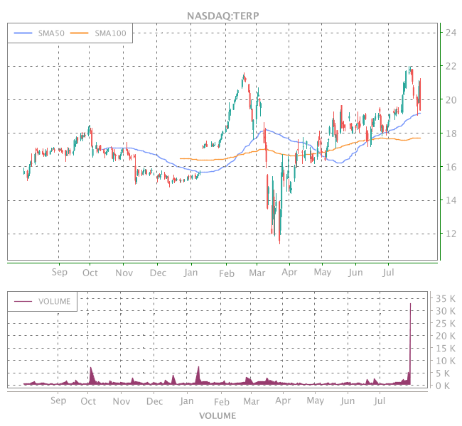 3 Years OHLC Graph (NASDAQ:TERP)