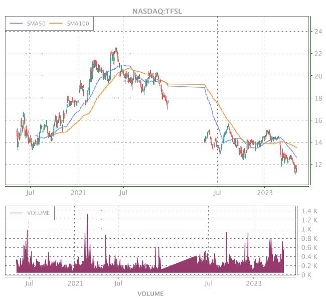 3 Years OHLC Graph (NASDAQ:TFSL)
