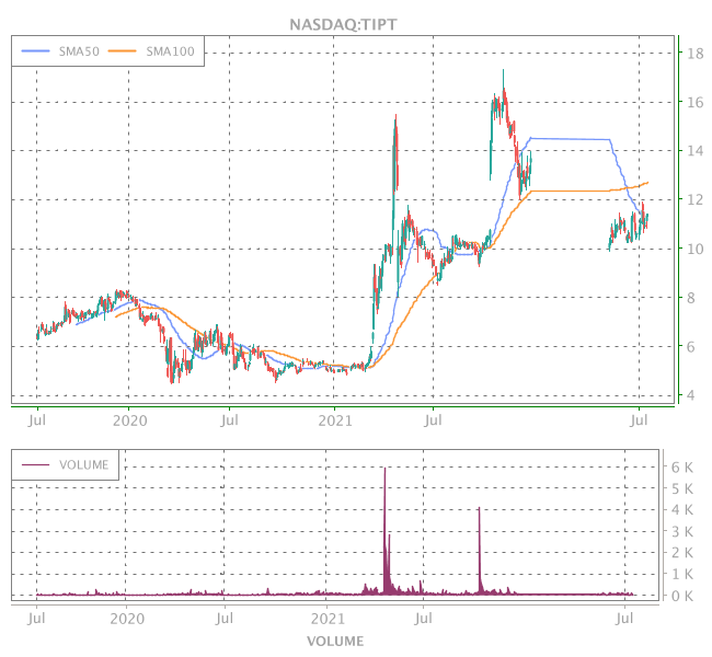 3 Years OHLC Graph (NASDAQ:TIPT)