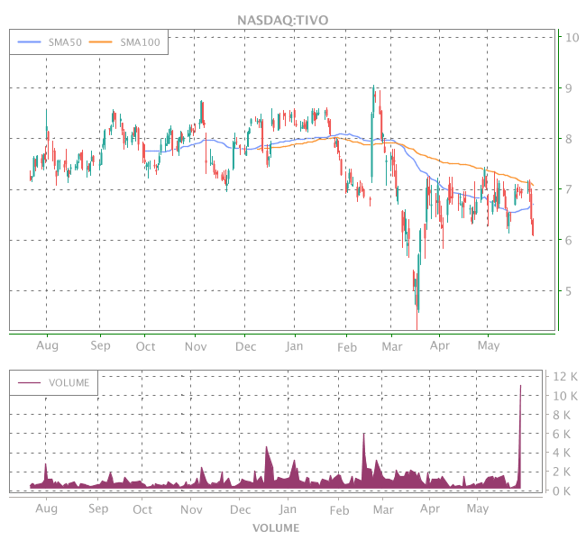3 Years OHLC Graph (NASDAQ:TIVO)