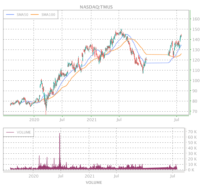 3 Years OHLC Graph (NASDAQ:TMUS)