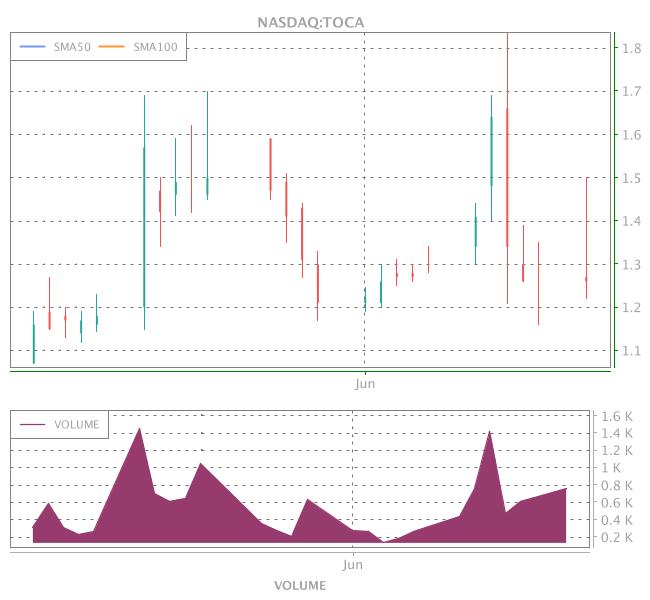 3 Years OHLC Graph (NASDAQ:TOCA)