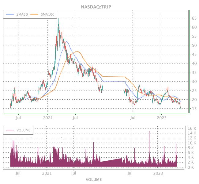 3 Years OHLC Graph (NASDAQ:TRIP)