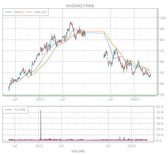 3 Years OHLC Graph (NASDAQ:TRMB)