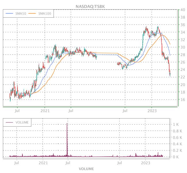 3 Years OHLC Graph (NASDAQ:TSBK)