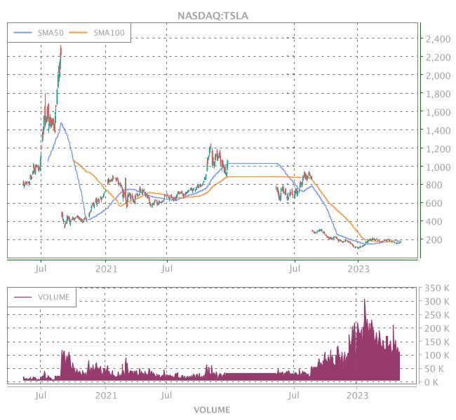 3 Years OHLC Graph (NASDAQ:TSLA)