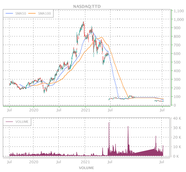 3 Years OHLC Graph (NASDAQ:TTD)