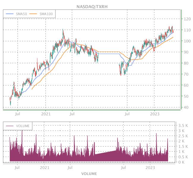 3 Years OHLC Graph (NASDAQ:TXRH)
