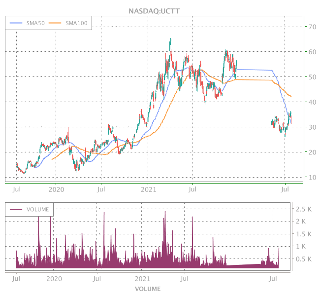 3 Years OHLC Graph (NASDAQ:UCTT)