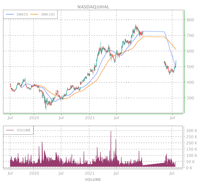 3 Years OHLC Graph (NASDAQ:UHAL)