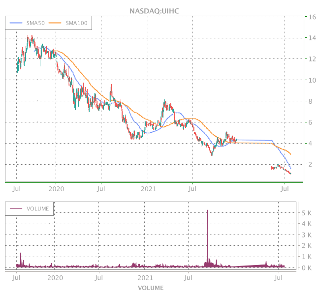 3 Years OHLC Graph (NASDAQ:UIHC)