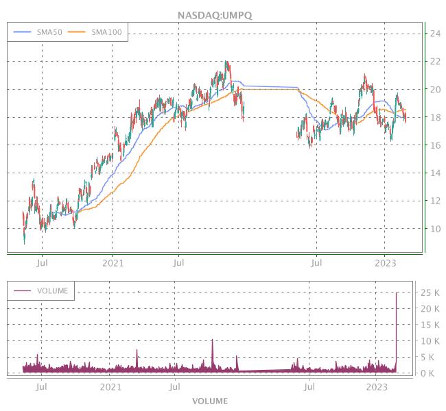 3 Years OHLC Graph (NASDAQ:UMPQ)