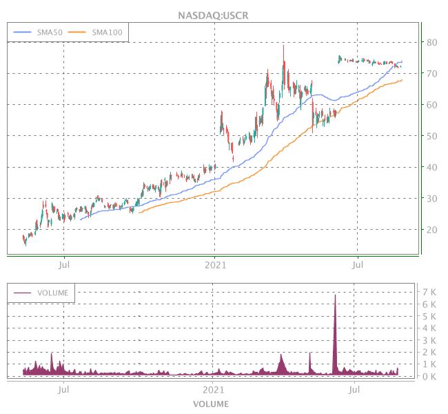 3 Years OHLC Graph (NASDAQ:USCR)