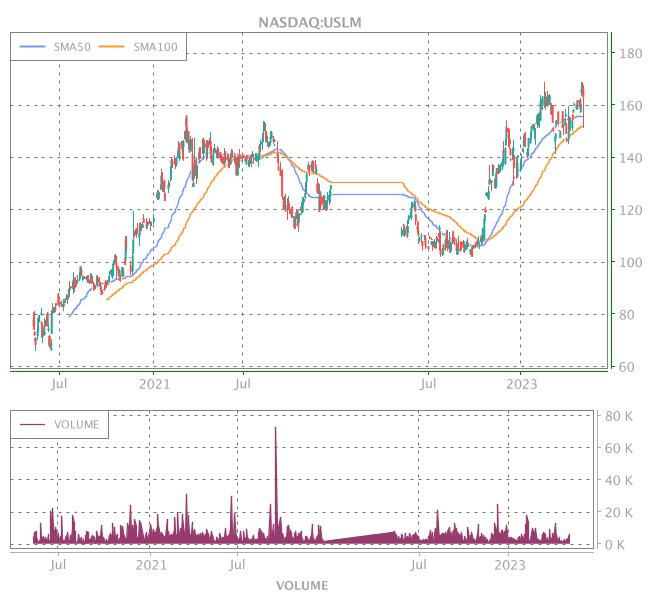 3 Years OHLC Graph (NASDAQ:USLM)