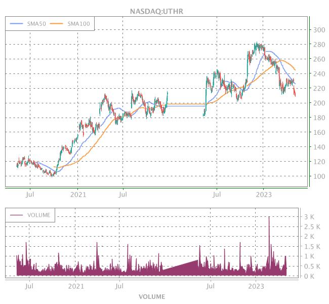 3 Years OHLC Graph (NASDAQ:UTHR)