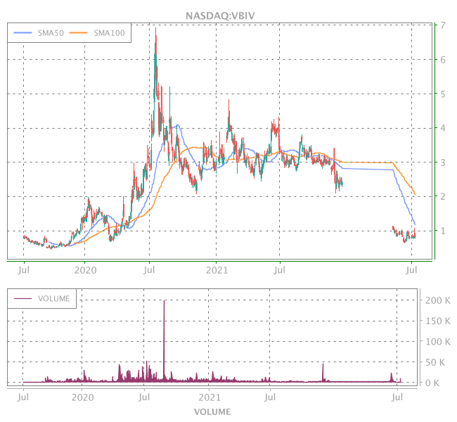 3 Years OHLC Graph (NASDAQ:VBIV)