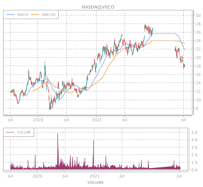 3 Years OHLC Graph (NASDAQ:VECO)