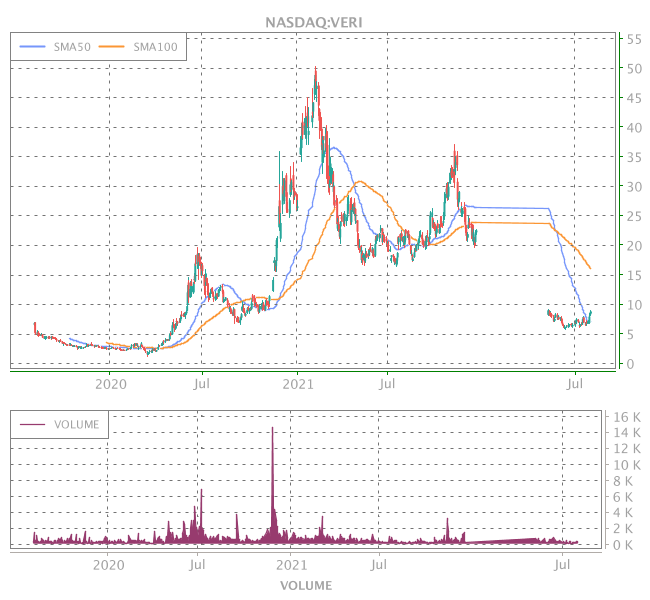 3 Years OHLC Graph (NASDAQ:VERI)