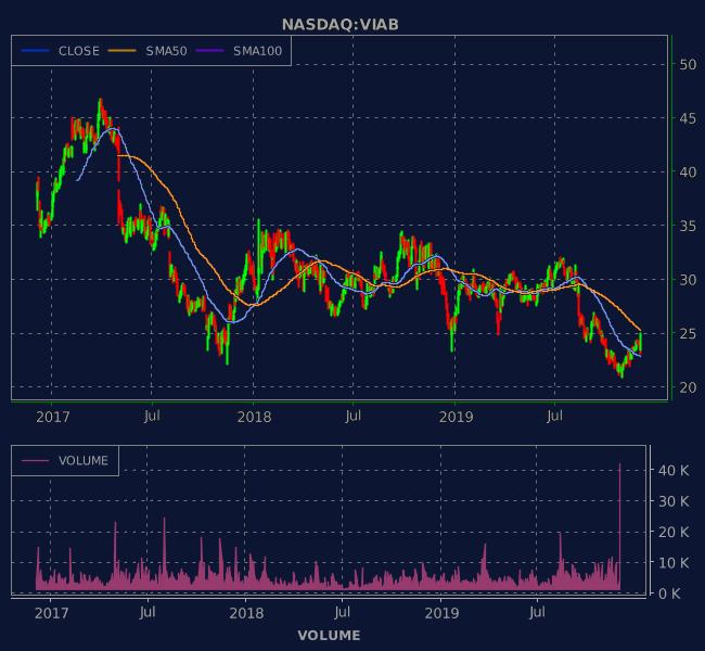 3 Years OHLC Graph (NASDAQ:VIAB)