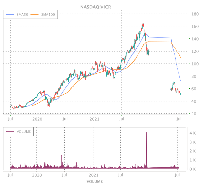 3 Years OHLC Graph (NASDAQ:VICR)