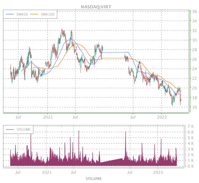 3 Years OHLC Graph (NASDAQ:VIRT)