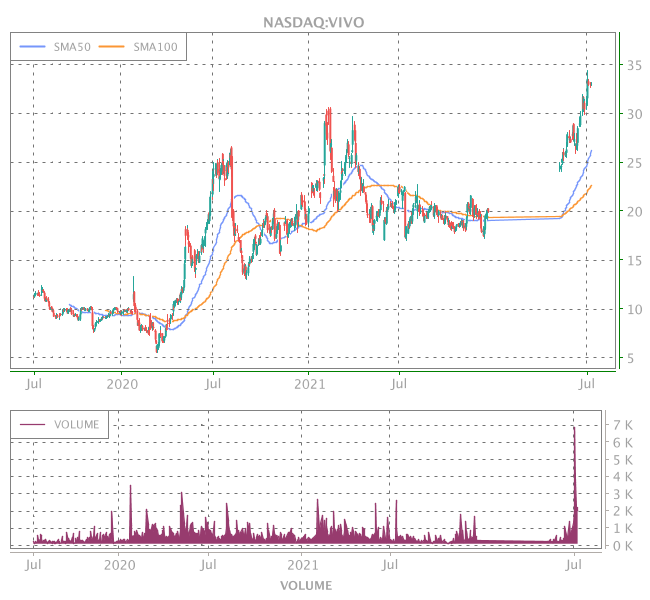 3 Years OHLC Graph (NASDAQ:VIVO)