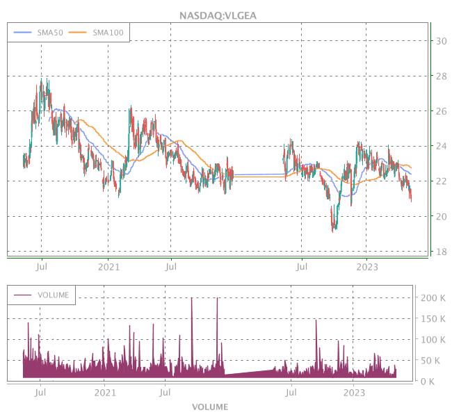 3 Years OHLC Graph (NASDAQ:VLGEA)