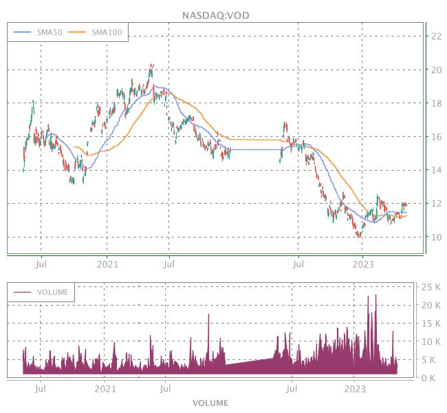 3 Years OHLC Graph (NASDAQ:VOD)