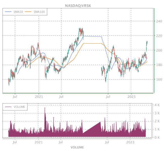 3 Years OHLC Graph (NASDAQ:VRSK)