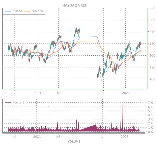 3 Years OHLC Graph (NASDAQ:VRSN)