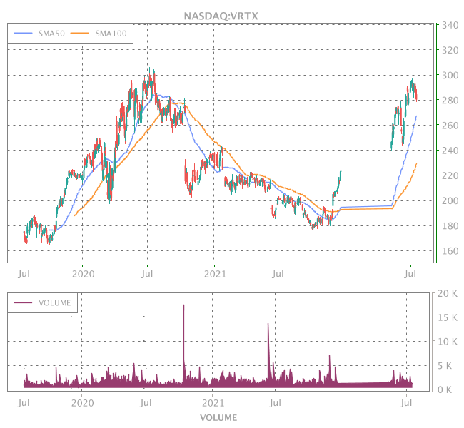 3 Years OHLC Graph (NASDAQ:VRTX)