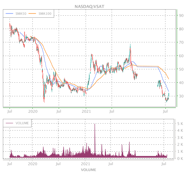 3 Years OHLC Graph (NASDAQ:VSAT)
