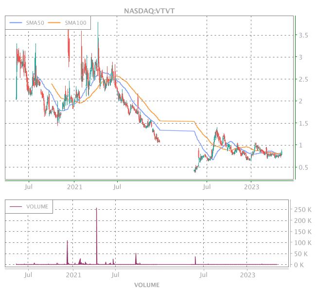 3 Years OHLC Graph (NASDAQ:VTVT)