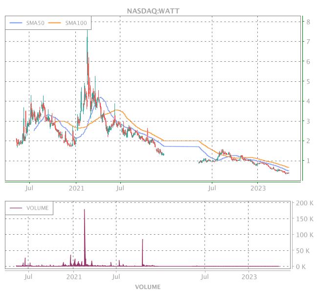 3 Years OHLC Graph (NASDAQ:WATT)