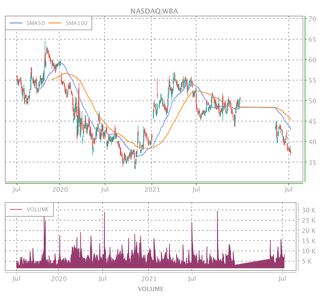 3 Years OHLC Graph (NASDAQ:WBA)