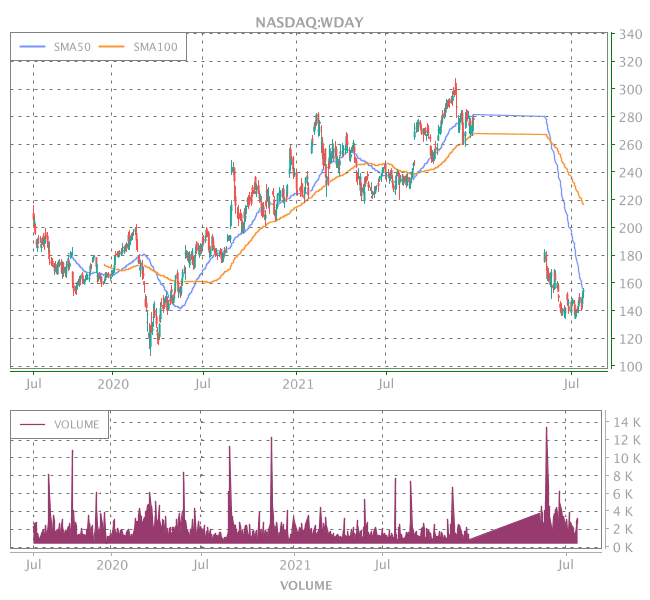 3 Years OHLC Graph (NASDAQ:WDAY)