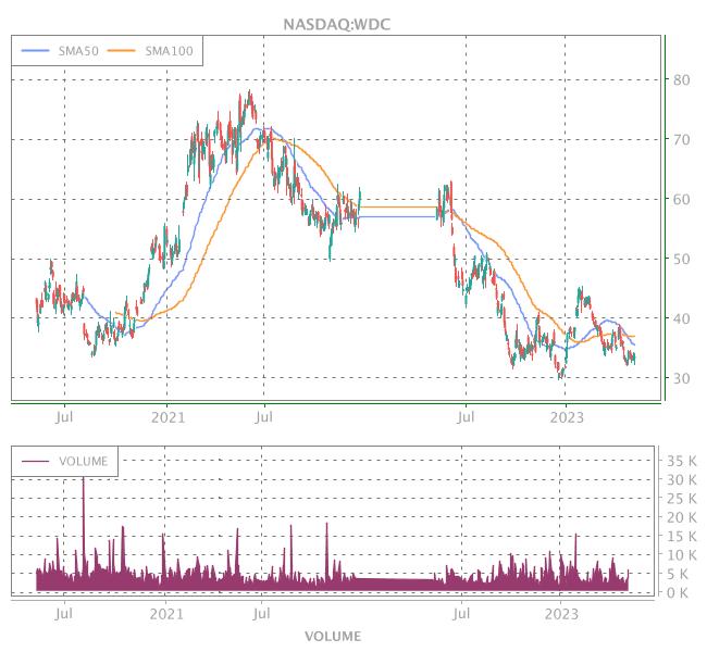 3 Years OHLC Graph (NASDAQ:WDC)