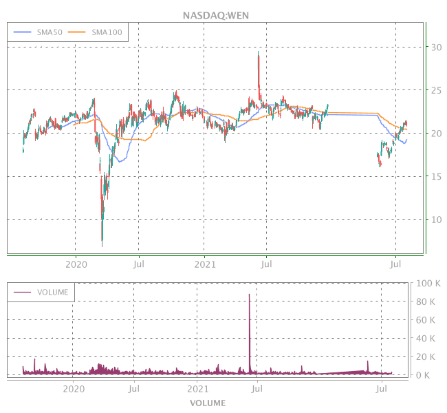 3 Years OHLC Graph (NASDAQ:WEN)