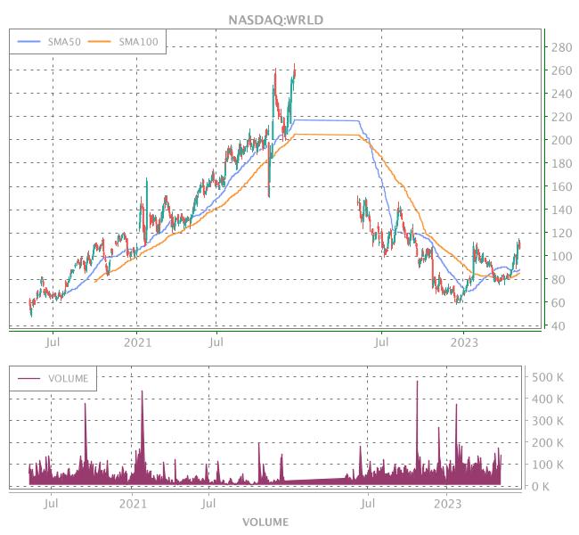 3 Years OHLC Graph (NASDAQ:WRLD)