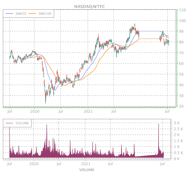 3 Years OHLC Graph (NASDAQ:WTFC)