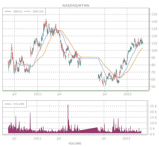 3 Years OHLC Graph (NASDAQ:WYNN)