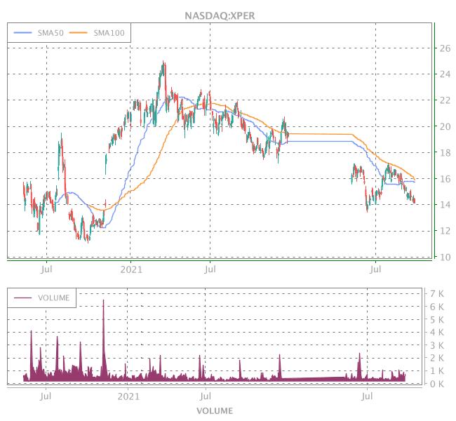 3 Years OHLC Graph (NASDAQ:XPER)