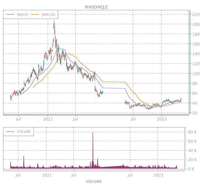3 Years OHLC Graph (NASDAQ:Z)