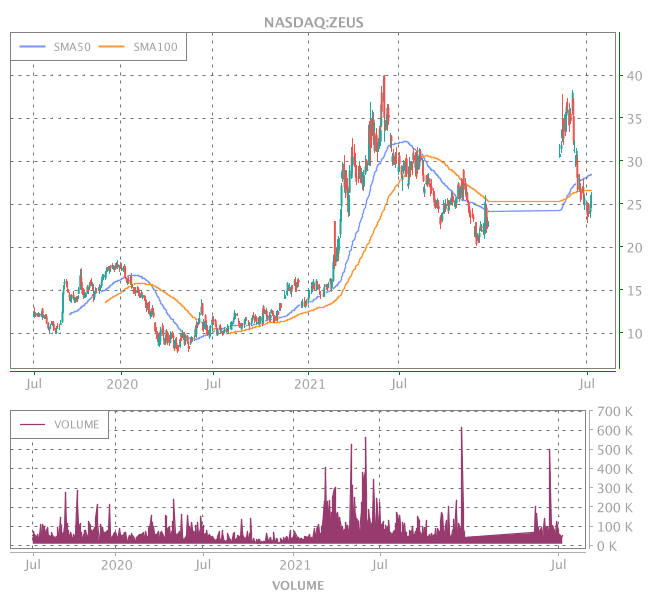 3 Years OHLC Graph (NASDAQ:ZEUS)