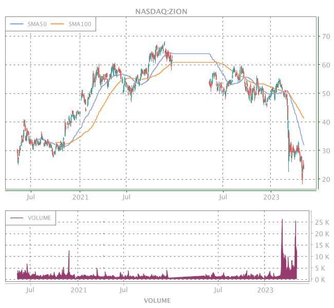 3 Years OHLC Graph (NASDAQ:ZION)