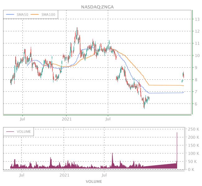 3 Years OHLC Graph (NASDAQ:ZNGA)