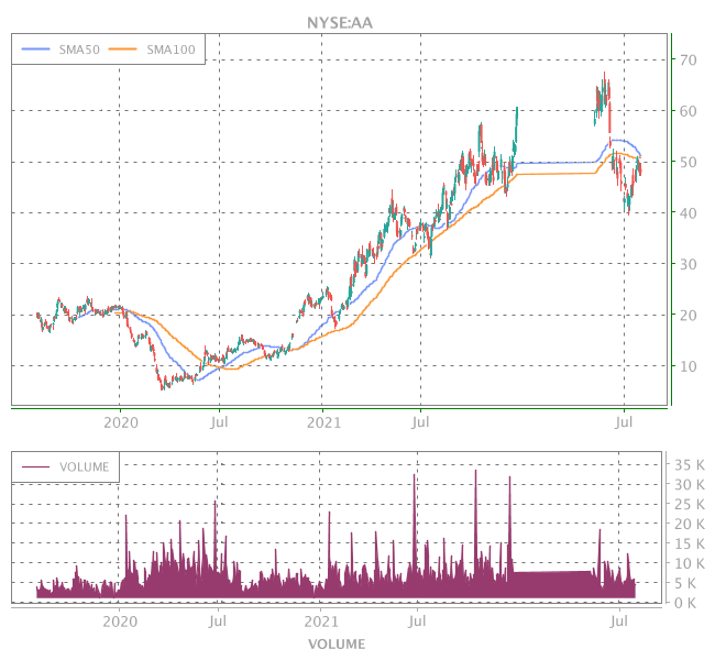 3 Years OHLC Graph (NYSE:AA)