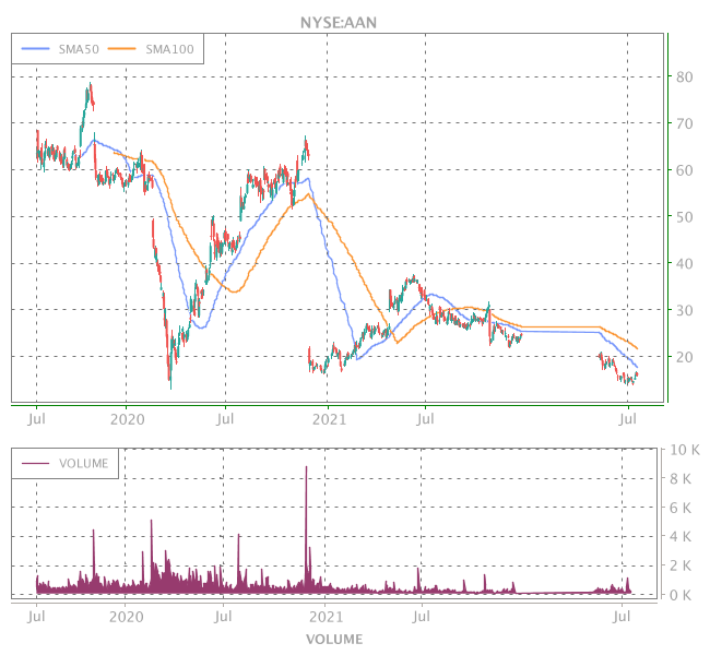 3 Years OHLC Graph (NYSE:AAN)
